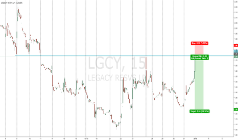 LGCY: LGCY old support retest and probable fall.
