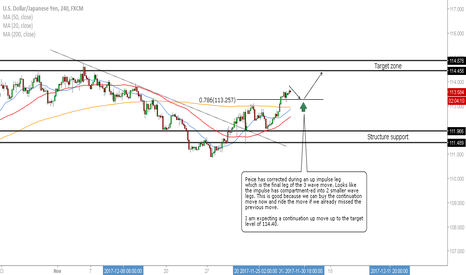 USDJPY: USD/JPY - Continuation Move