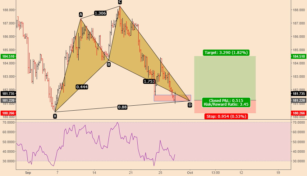 GBP/JPY; 5 Wave Visible & Shark Pattern Indicates Higher Prices