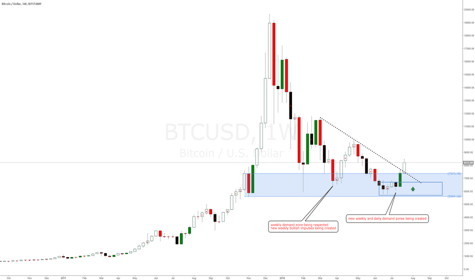 BTCUSD: BitCoin crypto currency buy opportunities at new weekly demand