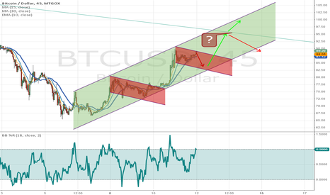 BTCUSD: Very short term SHORT, Mediom short term LONG