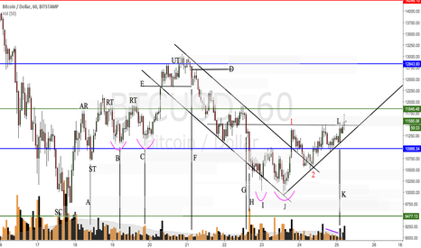 BTCUSD: DISTRIBUTION OF HOURLY CHART