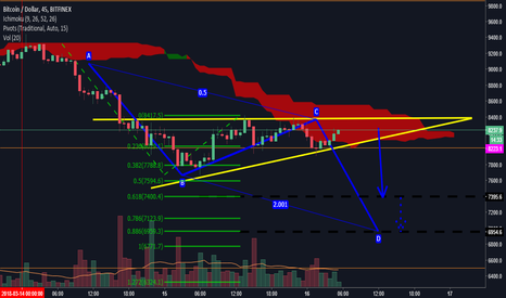 BTCUSD: Bitcoin on Death Row- Downtrend Prevails