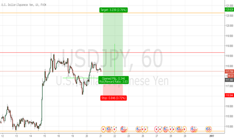USDJPY: USDJPY LONG Analysis