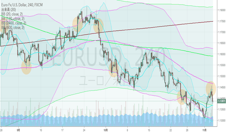 EURUSD: EURUSD・4hBM、週足下方ブレイク