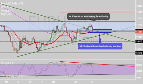 EURUSD: all about news