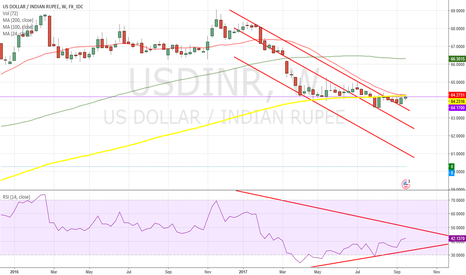 USDINR: Indian Rupee is Changing