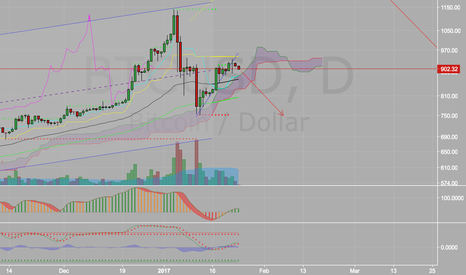 BTCUSD: BTC going downtown.