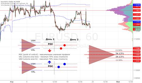 EURUSD: Профиль рынка (Market ProFile) - Основные принципы движения цены