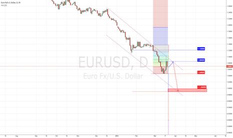 EURUSD: Euro pressure still weighting