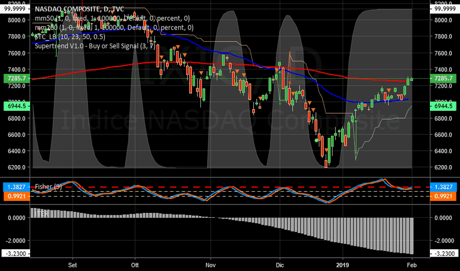 IXIC: NASDAQ  -  Iter negativo. Attenzione!