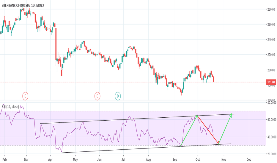 SBER: Sberbank Of Russia SHORT --> RSI Trend Lines