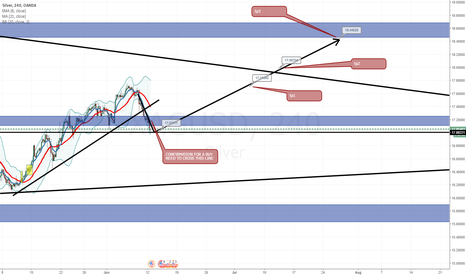 XAGUSD: silver, this week will be FIRE