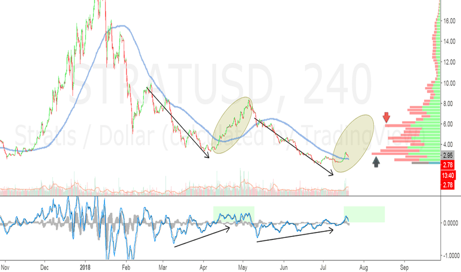 STRATUSD: STRAT  This wave looks nice.