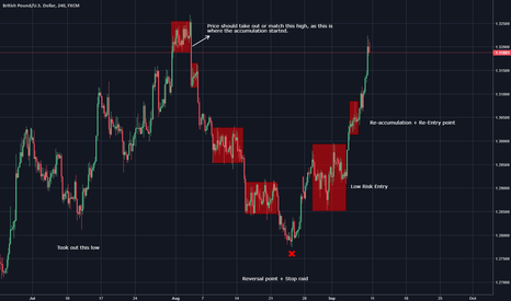 GBPUSD: Cable Buy Model Almost Complete, Potential to be a Sell Model.