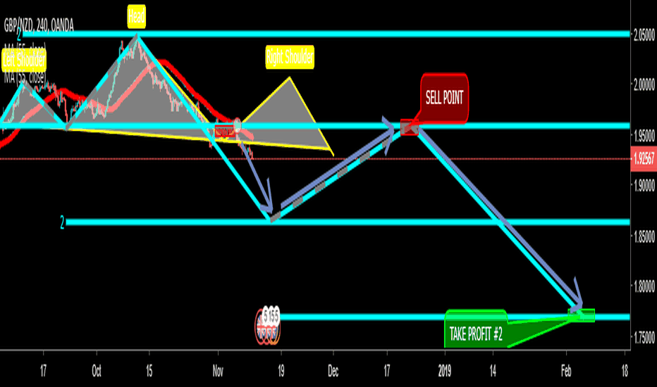 GBPNZD: GBPNZD Bearish 5-0 In Play