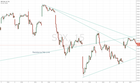 SPX: Neutral Sloppy Range