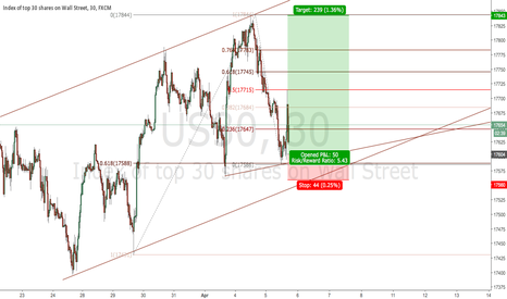 US30: DJIA Short Term Long