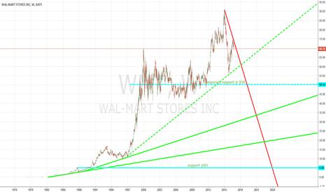 WMT: WAL-MART plungin next