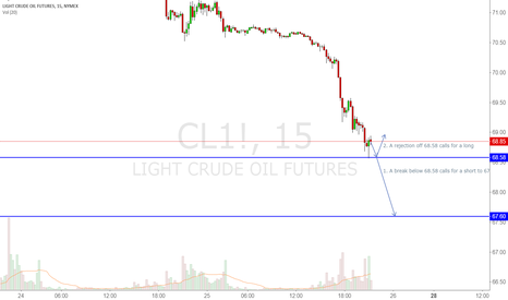 CL1!: Watch this trade live! Short below 68.58
