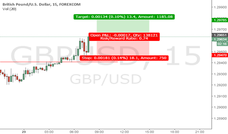 GBPUSD: Follow up on previous trade