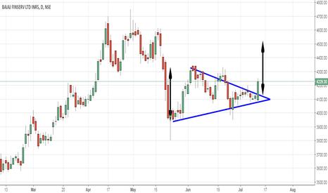 BAJAJFINSV: Symmetrical Triangle Breakout