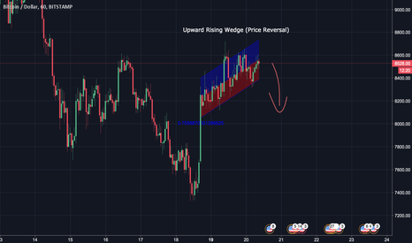 BTCUSD: [DAY TRADING] BTCUSD Rising Wedge forming