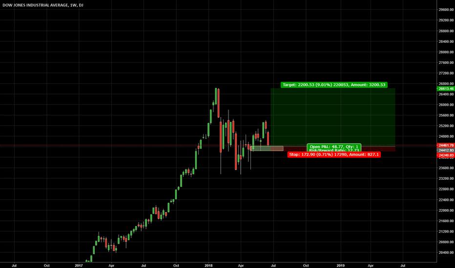 DJI: Long Dow Jones