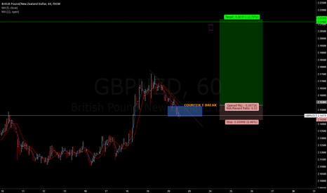 GBPNZD: What's your flavor? Cup of tea in the snow may be?