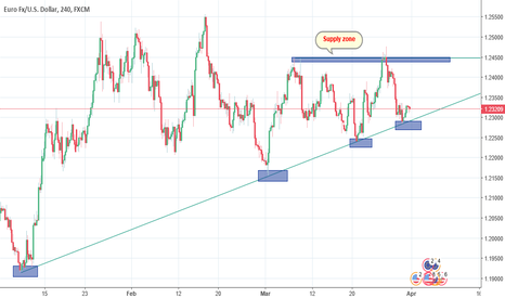 EURUSD: EURUSD Now in Strong Ttriangle Pattern