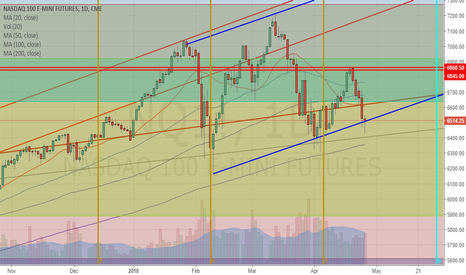 NQ1!: US Majors setting up for a massive upside rally