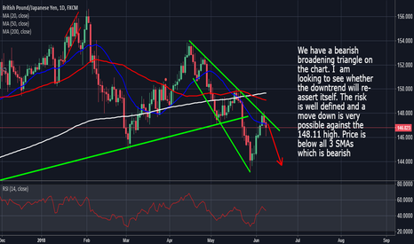 GBPJPY: GbpJpy: Price Could Move Lower