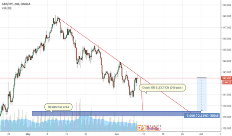 GBPJPY: GBP AND THE UK ELECTION - GBPJPY