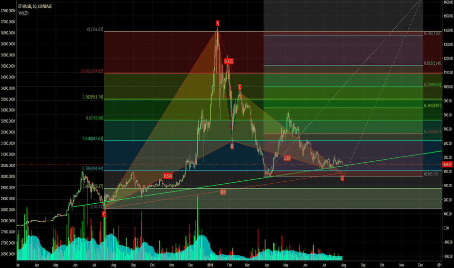 ETHUSD: ETH/USD at the PRZ of a year-long bullish Gartley pattern?