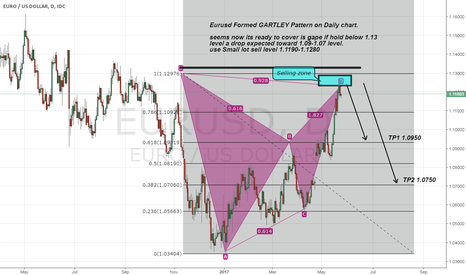 EURUSD: Eurusd Formed Gartley Pattern any time Drop is expected