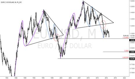 EURUSD: This weeks ECB meeting & EURUSD