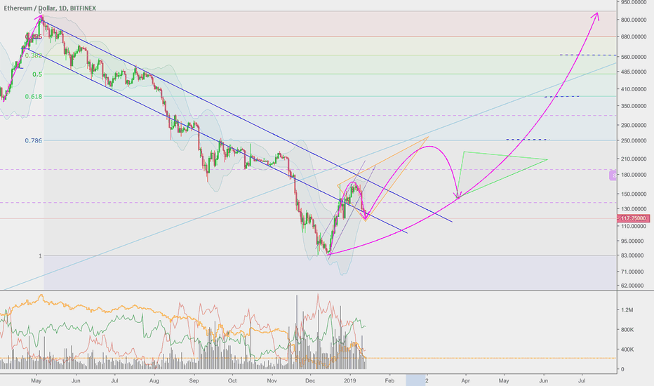 ETHUSD: Keep your long term perspective, a 3rd buy opportunity called!