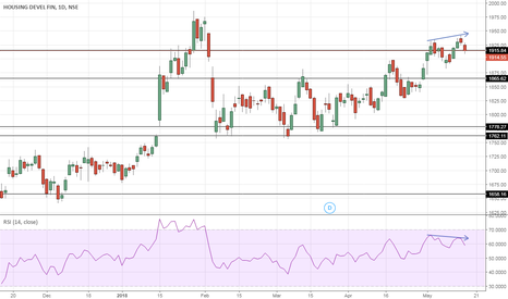 HDFC: HDFC – Topped out?