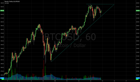 BTCUSD: Follow the channel