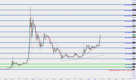 BTCUSD: BITCOIN - BLOCK HALVING COMING JULY 2016 new highs?