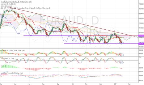 EURAUD: Range bottom, loss of momentum