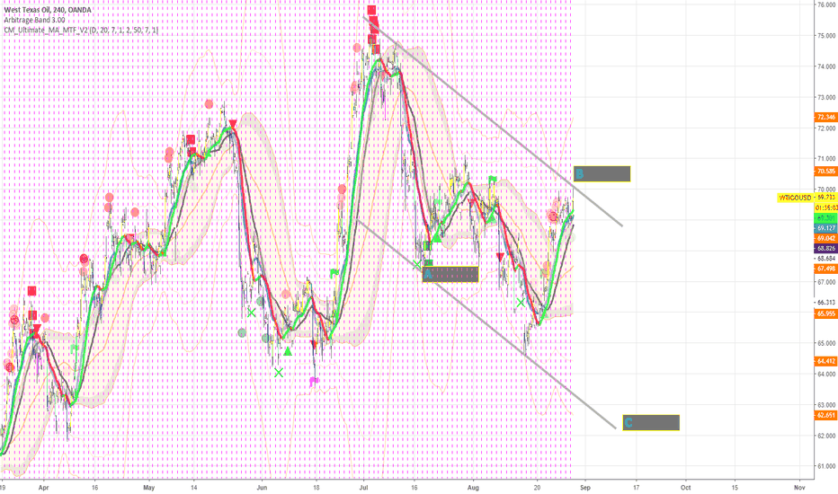 WTICOUSD: WTI - Yearly Cycle Low - Still to Come?