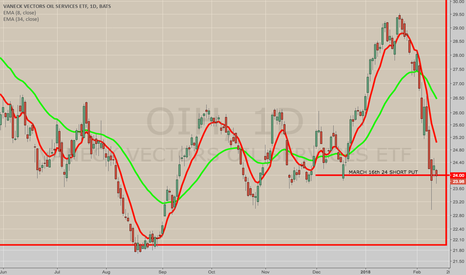 OIH: OPENING: OIH MARCH 16TH 24 SHORT PUTS
