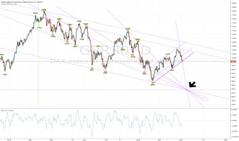 GER30: Trendlines from Pivots