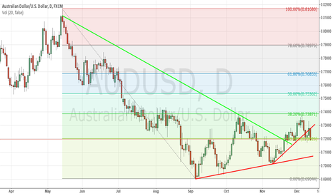 AUDUSD: AUDUSD - Consider A Short Trade In This Pair