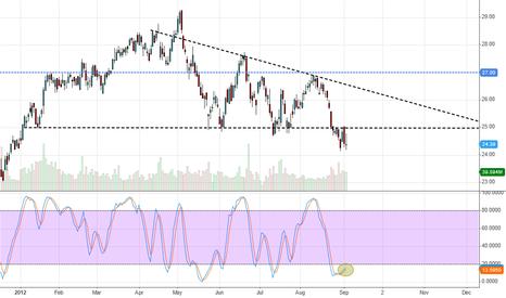 INTC: $INTC Descending Triangle