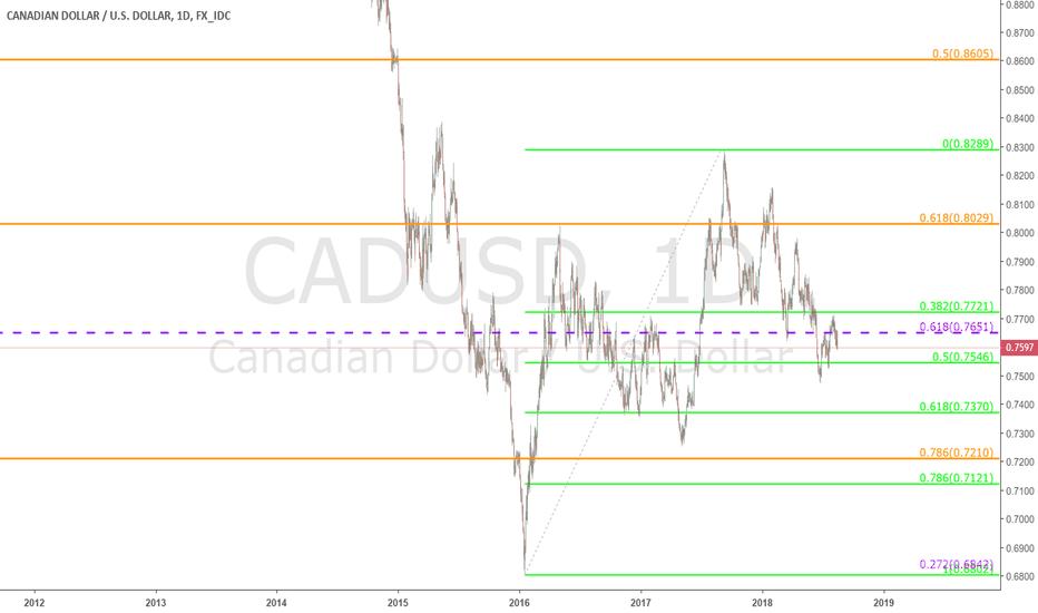 CADUSD: $USDCAD - Daily