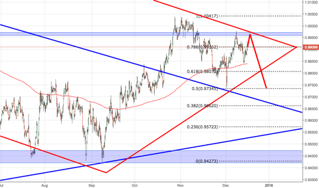 USDCHF: Sell .9960
