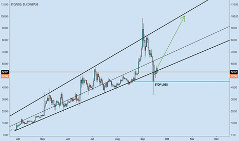 LTCUSD: LTC at bottom of upward channel