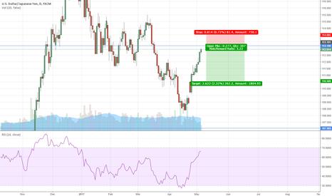 USDJPY: USD/JPY s/t target - bulls, stay in your lane